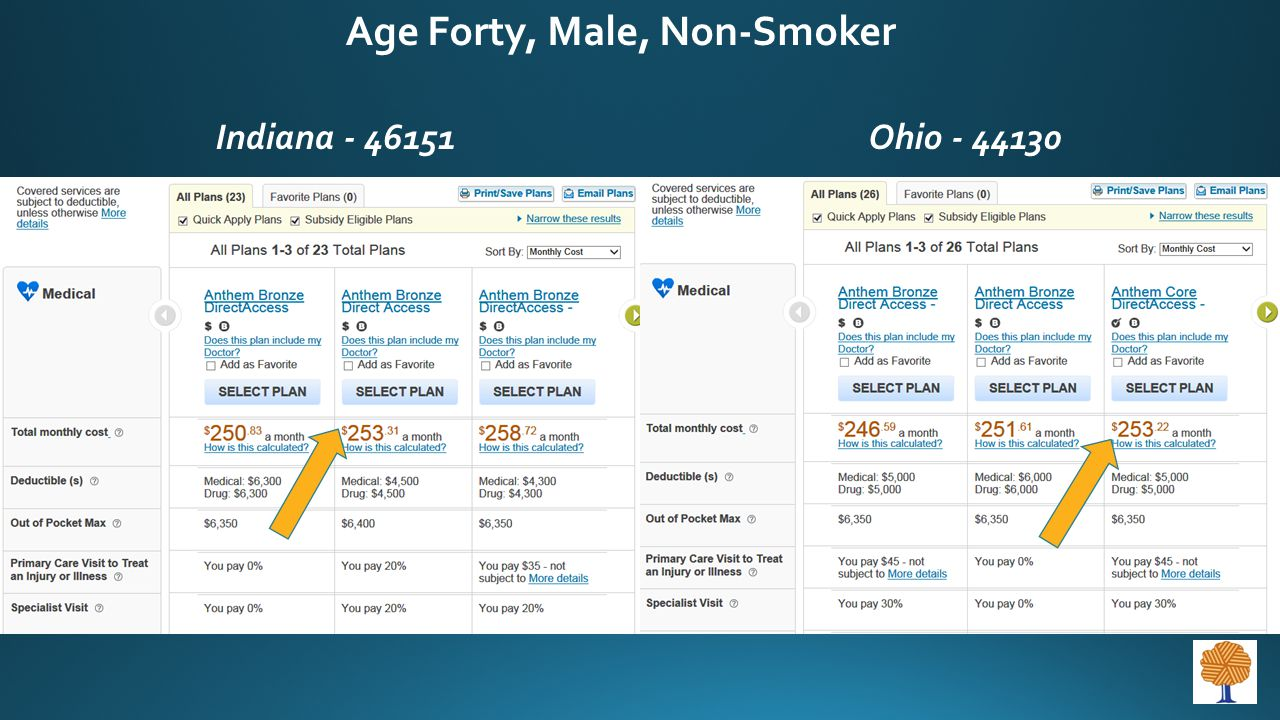 Age Forty, Male, Non-Smoker Indiana - 46151Ohio - 44130