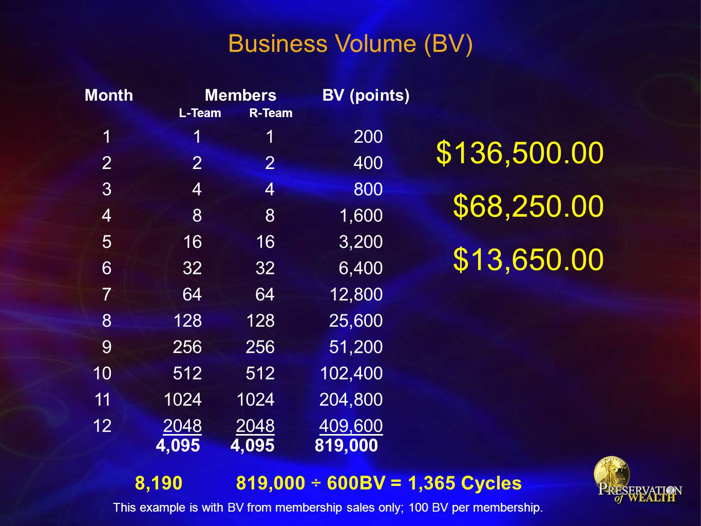Business Volume (BV) 8,190 819,000 ÷ 600BV = 1,365 Cycles $136,500.00 $68,250.00 $13,650.00 Month Members BV (points) 111200 222400 344800 4881,600 51