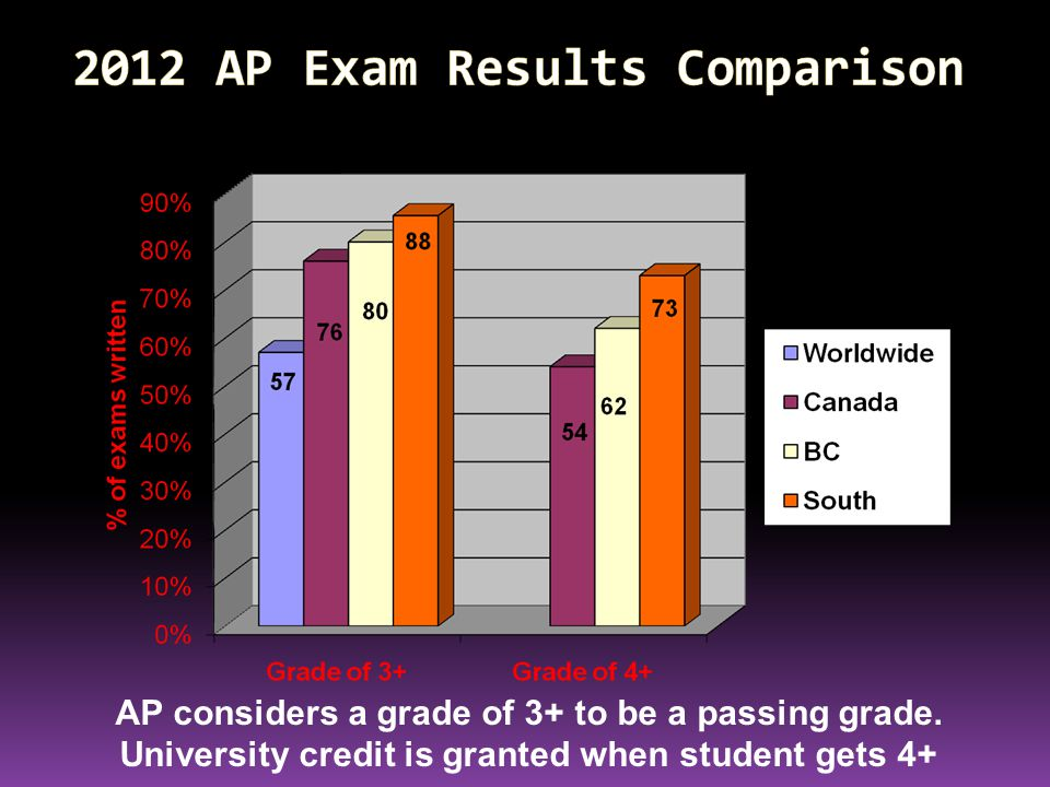 2012 AP Exam Results Comparison AP considers a grade of 3+ to be a passing grade.