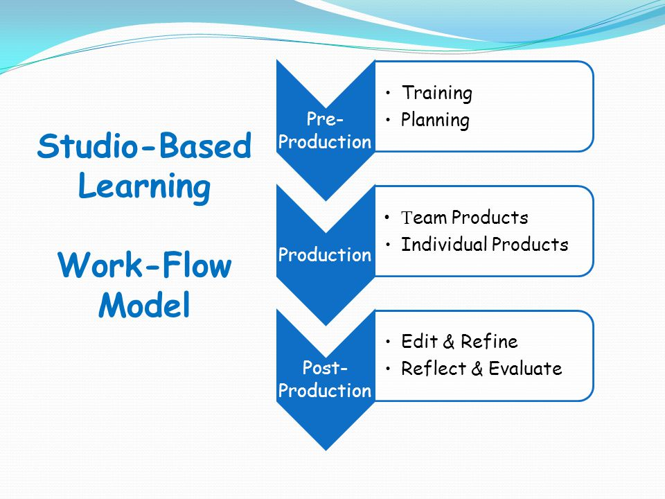 Teachers As Facilitators Teachers depend on team leaders Dissemination teaching model Problem obstacles drive direct instruction Open-ended questions and problems Teachers avoid answering many questions Students encouraged to find own solutions Explicit vocabulary instruction, but limited need-to-knows (groups encouraged to develop need-to-know list in preproduction)