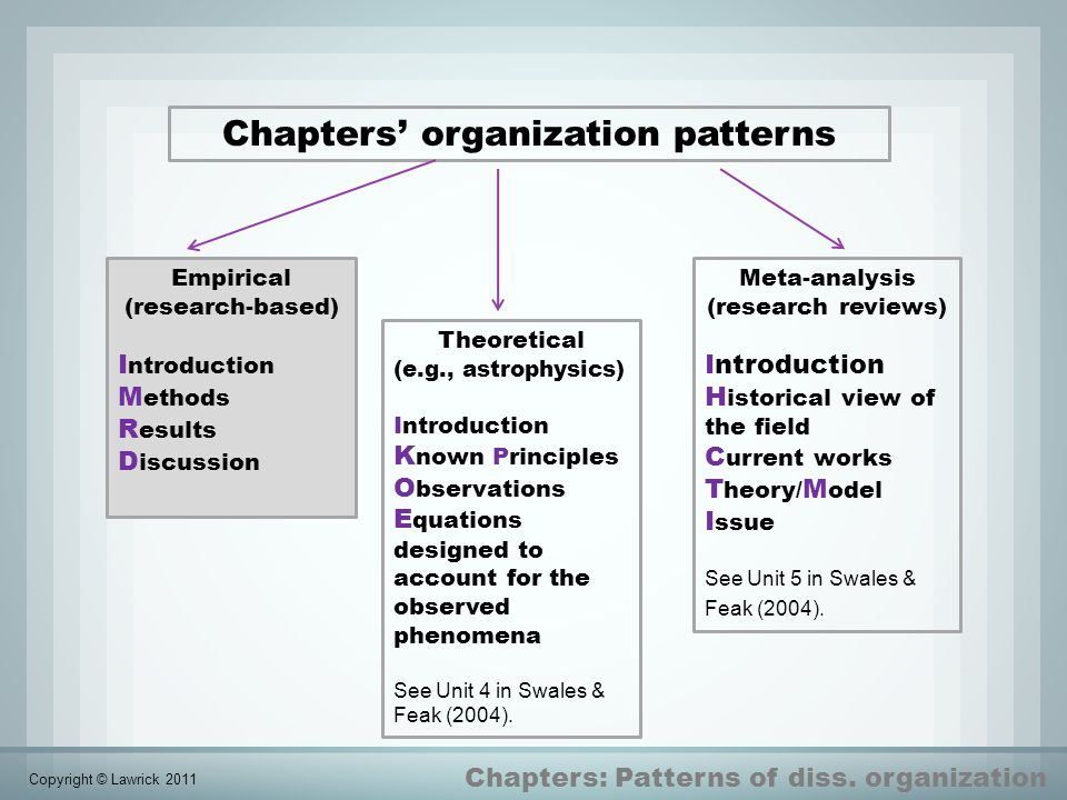 Chapters' organization patterns Chapters: Patterns of diss. organization Empirical (research-based) I ntroduction M ethods R esults D iscussion Theore