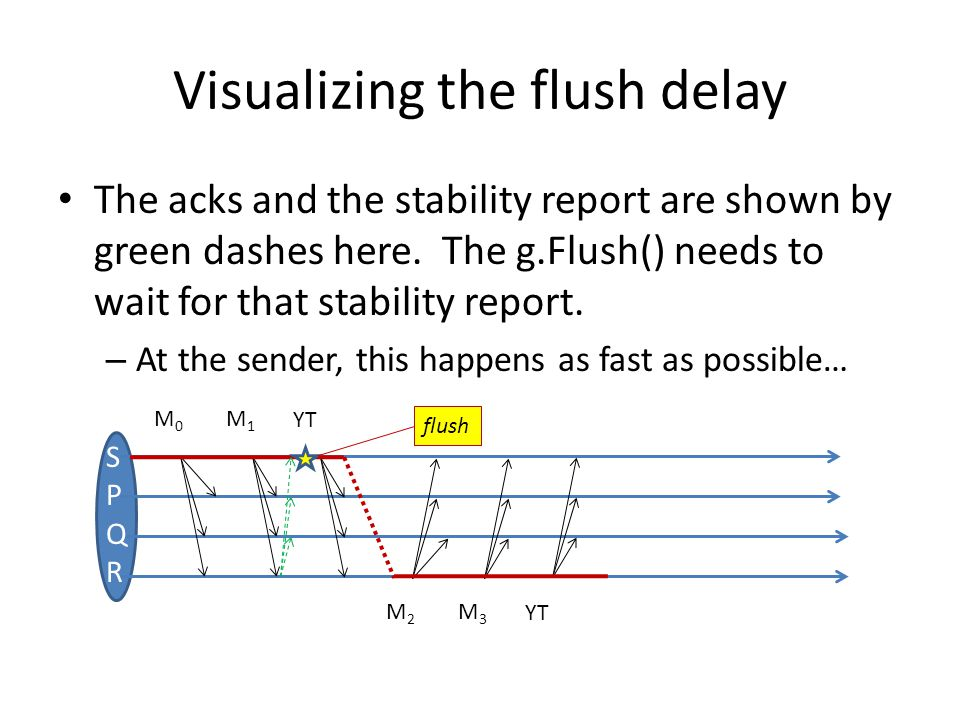 Visualizing the flush delay The acks and the stability report are shown by green dashes here.