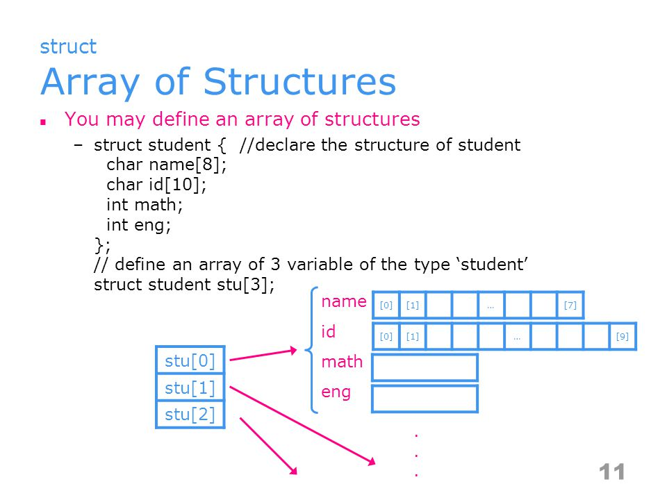 struct Array of Structures You may define an array of structures –struct student {//declare the structure of student char name[8]; char id[10]; int math; int eng; }; // define an array of 3 variable of the type 'student' struct student stu[3]; 11 [0][1]…[7] [0][1]…[9] name id math eng stu[0] stu[1] stu[2].......