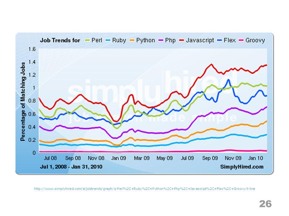 26 http://www.simplyhired.com/a/jobtrends/graph/q-Perl%2C+Ruby%2C+Python%2C+Php%2C+Javascript%2C+Flex%2C+Groovy/t-line