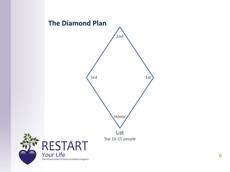 1st 2nd 3rd Home List Top 10-15 people 6 The Diamond Plan