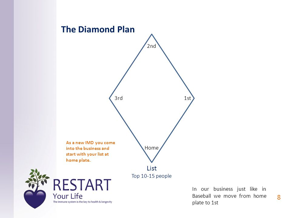 1st 2nd 3rd Home List Top 10-15 people 8 The Diamond Plan In our business just like in Baseball we move from home plate to 1st As a new IMD you come into the business and start with your list at home plate.
