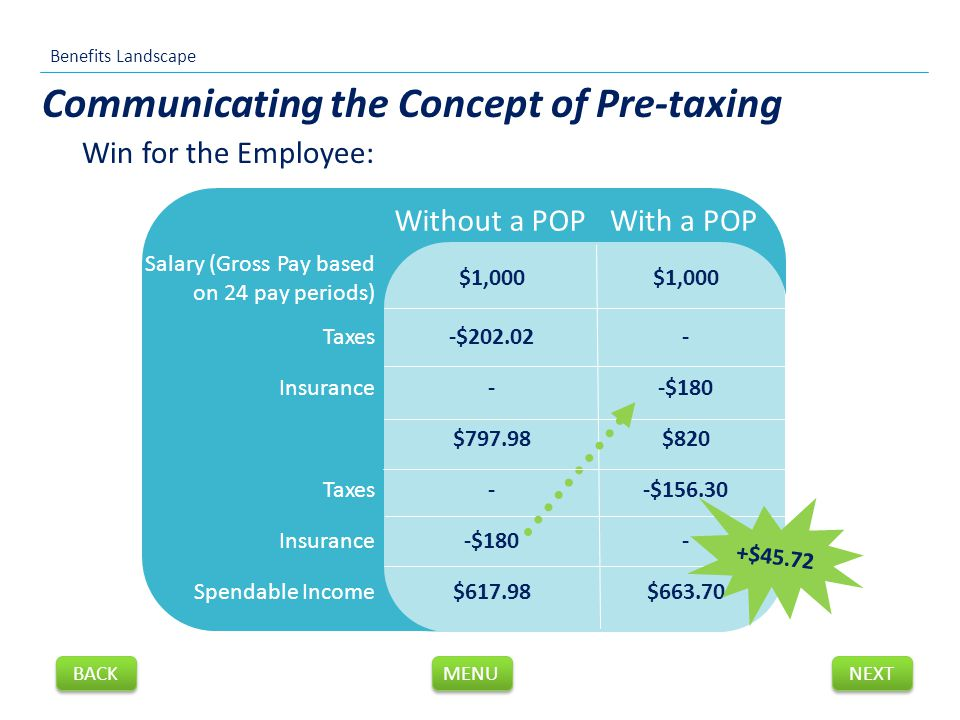 Without a POPWith a POP Salary (Gross Pay based on 24 pay periods) $1,000 Taxes-$202.02- Insurance--$180 $797.98$820 Taxes--$156.30 Insurance-$180- Spendable Income$617.98$663.70 Win for the Employee: Communicating the Concept of Pre-taxing +$45.72 Benefits Landscape NEXT BACK MENU