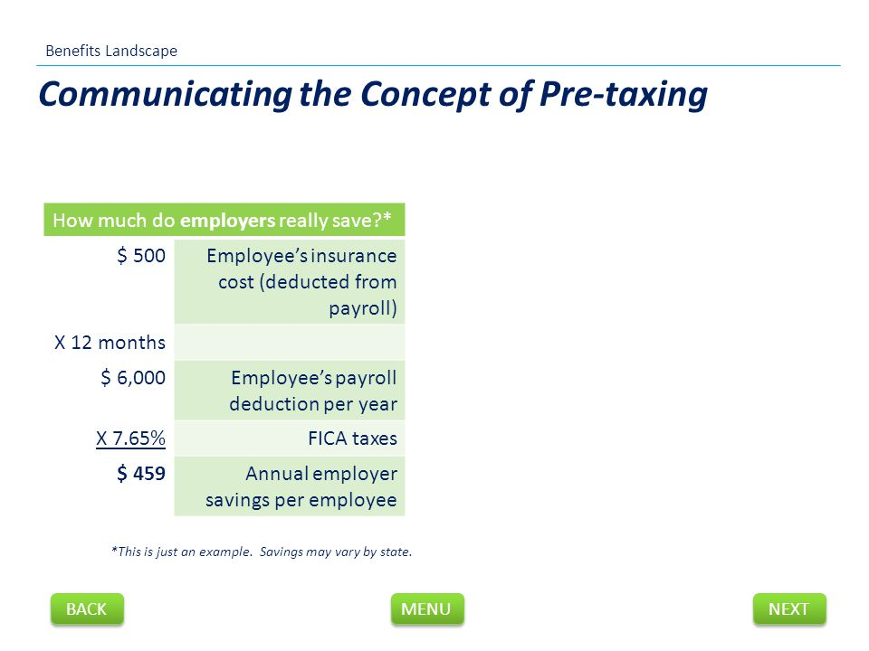 Communicating the Concept of Pre-taxing How much do employers really save * $ 500Employee's insurance cost (deducted from payroll) X 12 months $ 6,000Employee's payroll deduction per year X 7.65%FICA taxes $ 459Annual employer savings per employee *This is just an example.