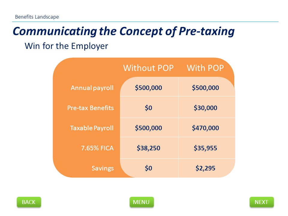 Win for the Employer Communicating the Concept of Pre-taxing Without POPWith POP Annual payroll$500,000 Pre-tax Benefits$0$30,000 Taxable Payroll$500,000$470,000 7.65% FICA$38,250$35,955 Savings$0$2,295 Benefits Landscape NEXT BACK MENU