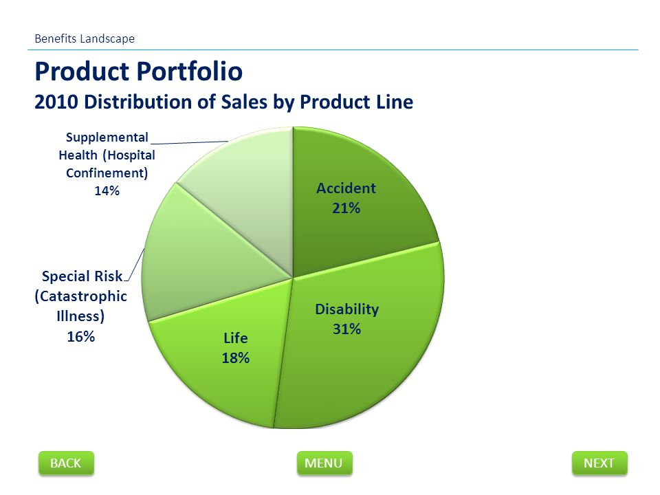 Product Portfolio 2010 Distribution of Sales by Product Line Benefits Landscape NEXT BACK MENU