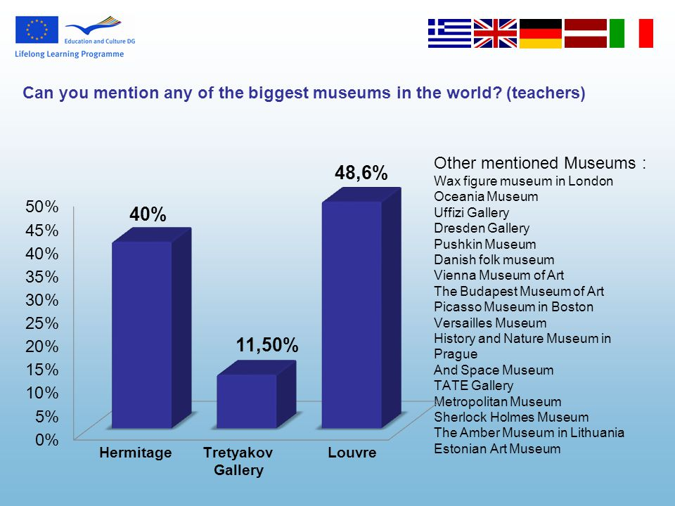Other mentioned Museums : Wax figure museum in London Oceania Museum Uffizi Gallery Dresden Gallery Pushkin Museum Danish folk museum Vienna Museum of