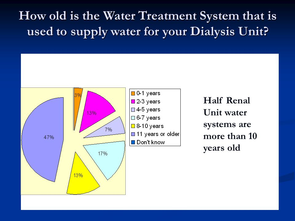 How old is the Water Treatment System that is used to supply water for your Dialysis Unit.