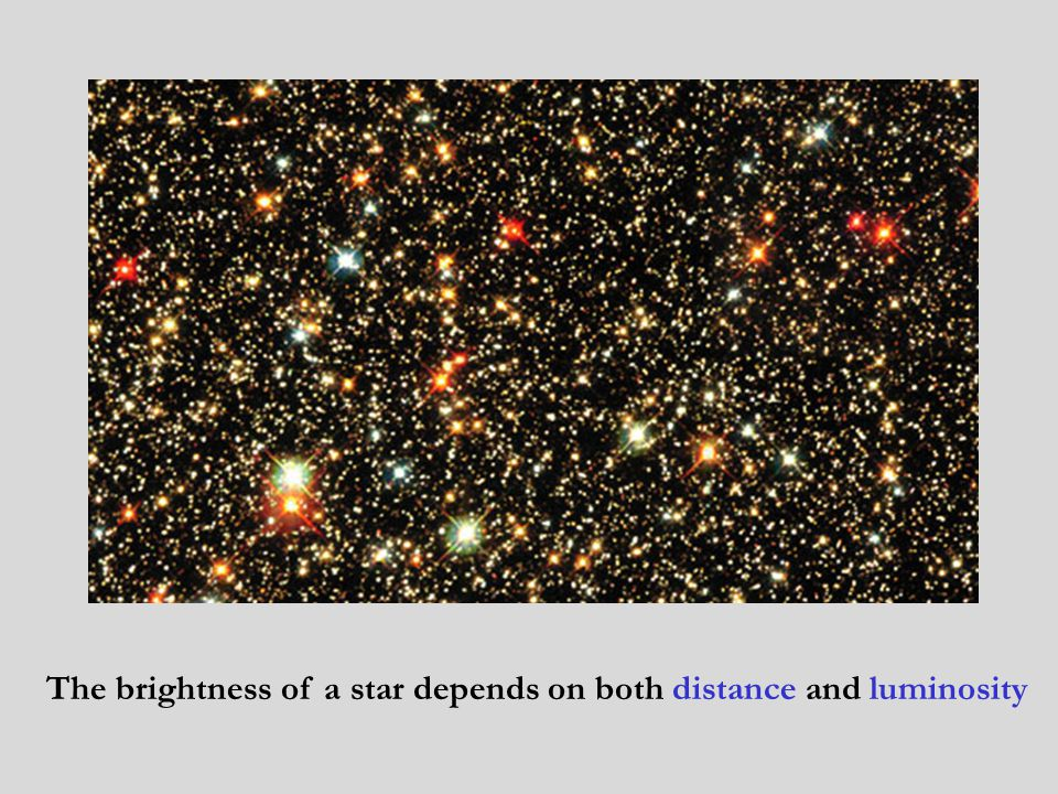 The brightness of a star depends on both distance and luminosity