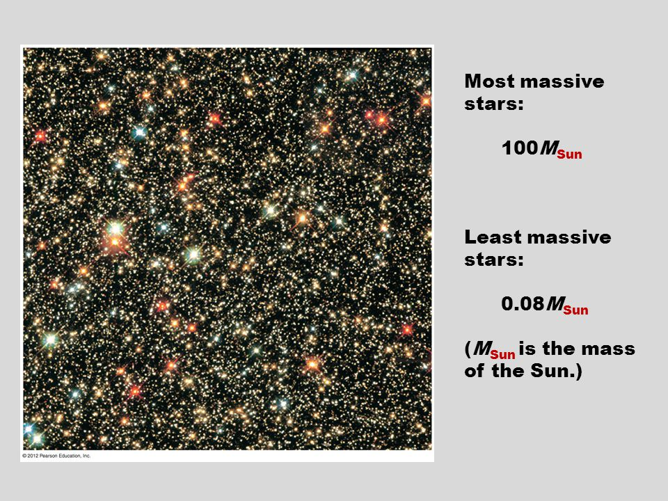 Most massive stars: 100M Sun Least massive stars: 0.08M Sun (M Sun is the mass of the Sun.)