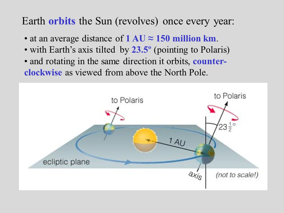 Earth orbits the Sun (revolves) once every year: at an average distance of 1 AU ≈ 150 million km. with Earth's axis tilted by 23.5º (pointing to Polar