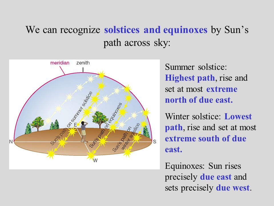 What have we learned.What is the Sun's structure.