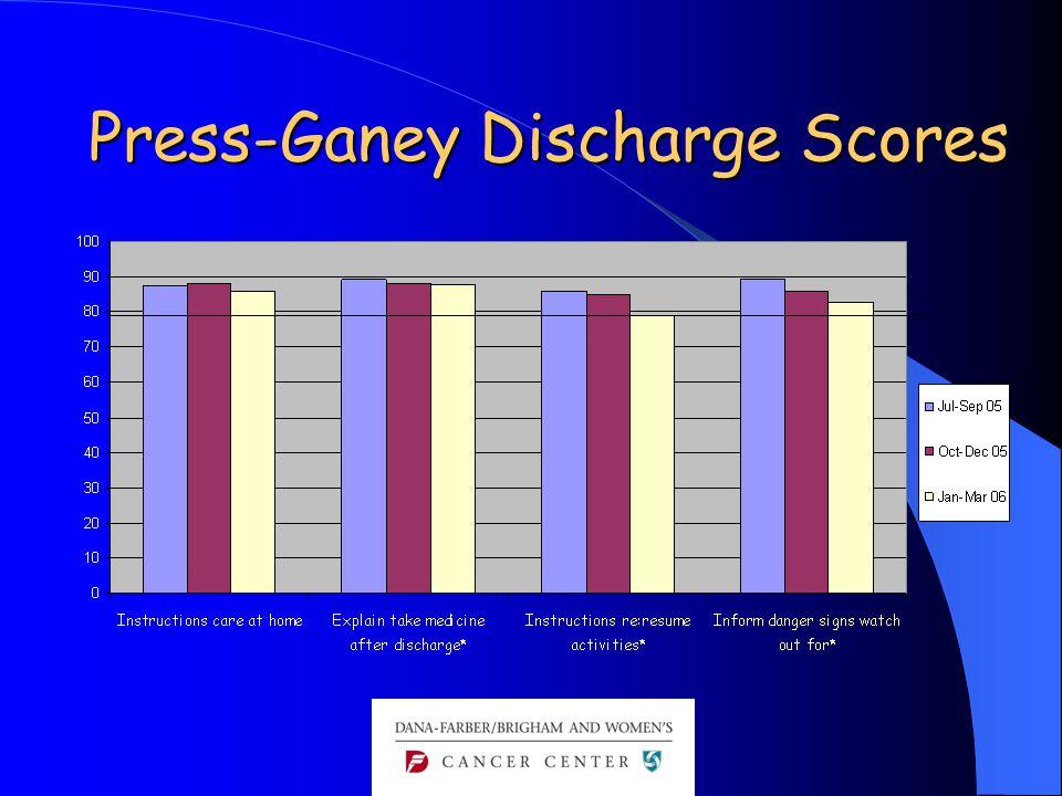 Press-Ganey Discharge Scores