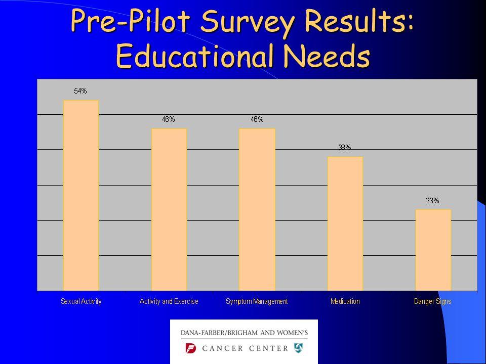 Pre-Pilot Survey Results: Educational Needs