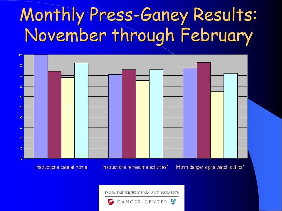 Monthly Press-Ganey Results: November through February J J