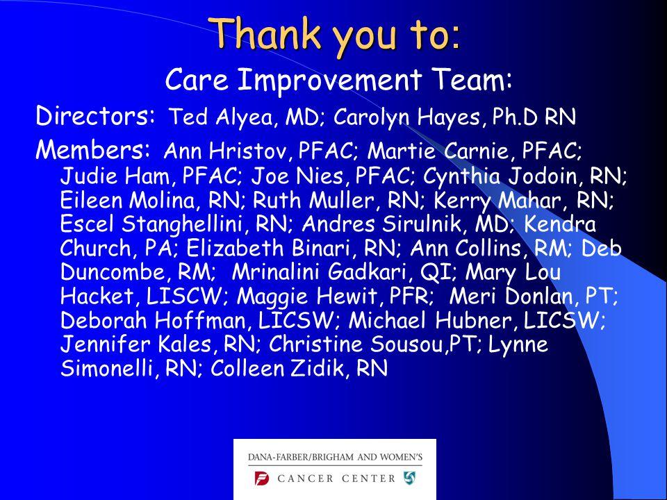 Thank you to : Care Improvement Team: Directors: Ted Alyea, MD; Carolyn Hayes, Ph.D RN Members: Ann Hristov, PFAC; Martie Carnie, PFAC; Judie Ham, PFAC; Joe Nies, PFAC; Cynthia Jodoin, RN; Eileen Molina, RN; Ruth Muller, RN; Kerry Mahar, RN; Escel Stanghellini, RN; Andres Sirulnik, MD; Kendra Church, PA; Elizabeth Binari, RN; Ann Collins, RM; Deb Duncombe, RM; Mrinalini Gadkari, QI; Mary Lou Hacket, LISCW; Maggie Hewit, PFR; Meri Donlan, PT; Deborah Hoffman, LICSW; Michael Hubner, LICSW; Jennifer Kales, RN; Christine Sousou,PT; Lynne Simonelli, RN; Colleen Zidik, RN