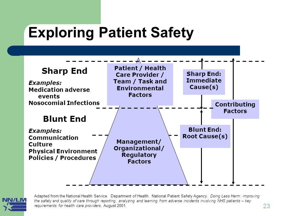 23 Exploring Patient Safety IV Sharp End Examples: Medication adverse events Nosocomial Infections Blunt End Examples: Communication Culture Physical Environment Policies / Procedures Sharp End: Immediate Cause(s) Blunt End: Root Cause(s) Contributing Factors Patient / Health Care Provider / Team / Task and Environmental Factors Management/ Organizational/ Regulatory Factors Adapted from the National Health Service.
