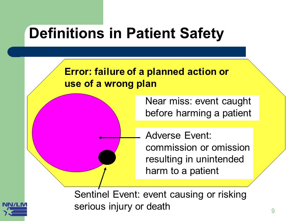 9 Definitions in Patient Safety I Error: failure of a planned action or use of a wrong plan Adverse Event: commission or omission resulting in uninten