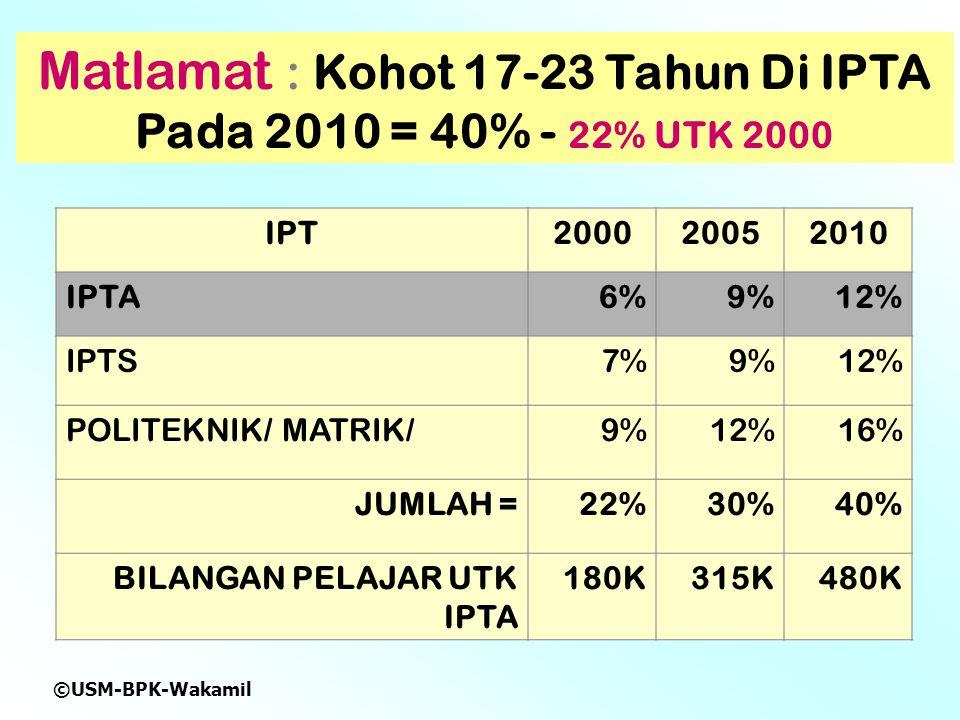 ©USM-BPK-Wakamil Matlamat : Kohot 17-23 Tahun Di IPTA Pada 2010 = 40% - 22% UTK 2000 IPT200020052010 IPTA6%9%12% IPTS7%9%12% POLITEKNIK/ MATRIK/9%12%16% JUMLAH =22%30%40% BILANGAN PELAJAR UTK IPTA 180K315K480K