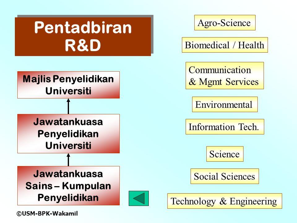 ©USM-BPK-Wakamil Pentadbiran R&D Majlis Penyelidikan Universiti Jawatankuasa Penyelidikan Universiti Jawatankuasa Sains – Kumpulan Penyelidikan Agro-Science Environmental Biomedical / Health Science Technology & Engineering Social Sciences Information Tech.