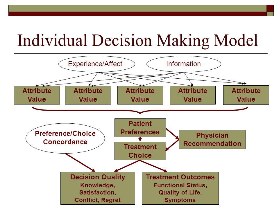 Individual Decision Making Model Information Attribute Value Attribute Value Attribute Value Attribute Value Attribute Value Physician Recommendation