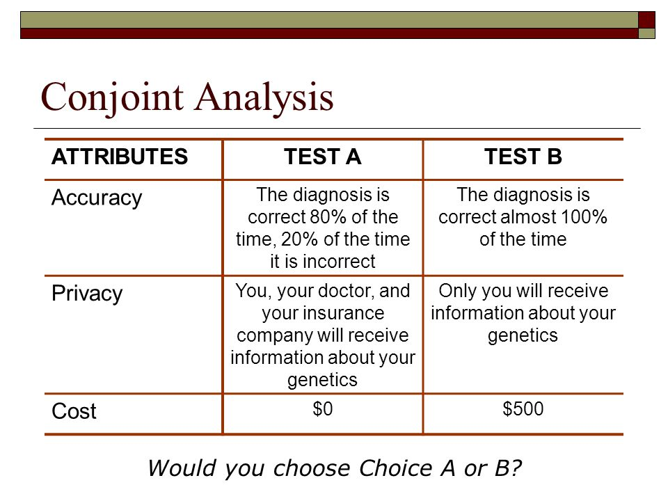 Conjoint Analysis ATTRIBUTESTEST ATEST B Accuracy The diagnosis is correct 80% of the time, 20% of the time it is incorrect The diagnosis is correct a