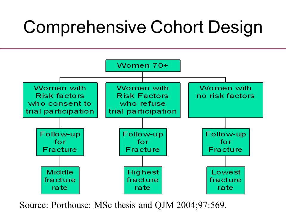 Comprehensive Cohort Design Source: Porthouse: MSc thesis and QJM 2004;97:569.
