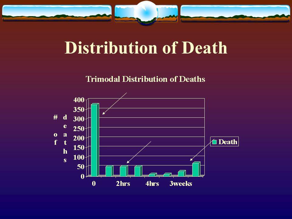 Distribution of Death