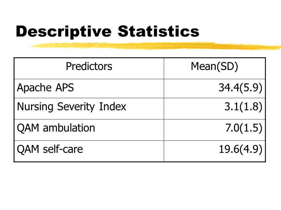 Descriptive Statistics PredictorsMean(SD) Apache APS34.4(5.9) Nursing Severity Index3.1(1.8) QAM ambulation7.0(1.5) QAM self-care19.6(4.9)