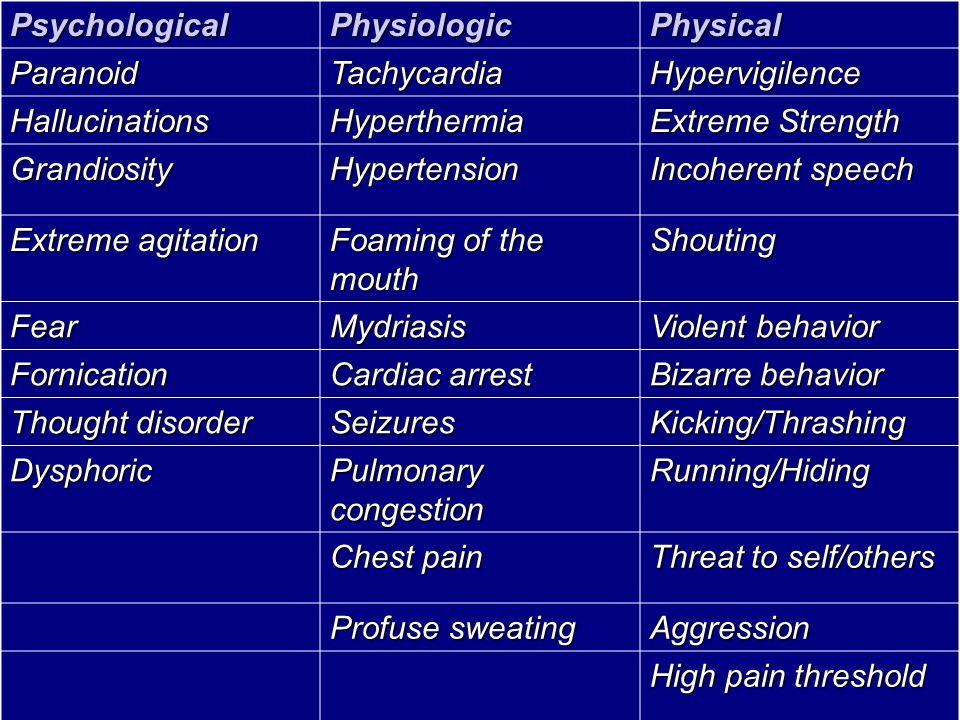 PsychologicalPhysiologicPhysical ParanoidTachycardiaHypervigilence HallucinationsHyperthermia Extreme Strength GrandiosityHypertension Incoherent spee