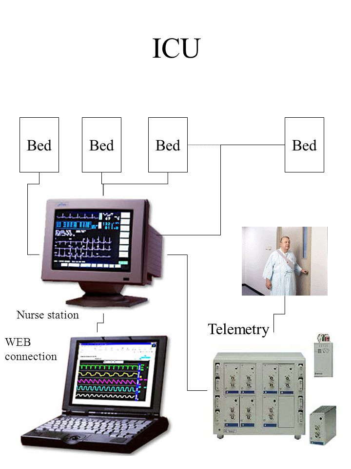 ICU Bed Nurse station Telemetry WEB connection