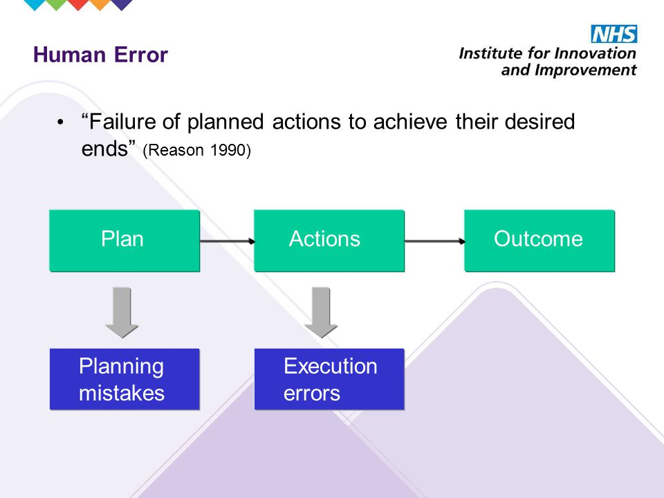 Human Error Failure of planned actions to achieve their desired ends (Reason 1990) PlanActionsOutcome Planning mistakes Execution errors
