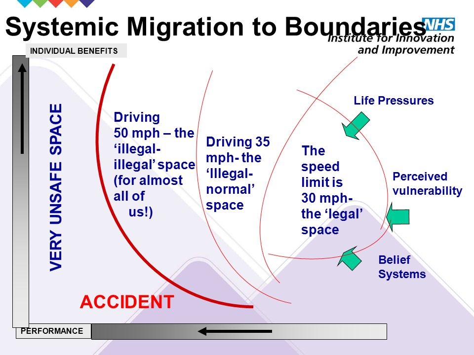 PERFORMANCE ACCIDENT Systemic Migration to Boundaries VERY UNSAFE SPACE The speed limit is 30 mph- the 'legal' space Belief Systems Life Pressures INDIVIDUAL BENEFITS Driving 35 mph- the 'Illegal- normal' space Driving 50 mph – the 'illegal- illegal' space (for almost all of us!) Perceived vulnerability