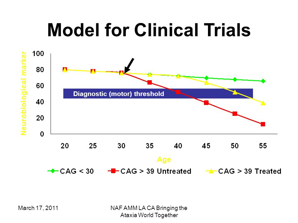 March 17, 2011NAF AMM LA CA Bringing the Ataxia World Together Diagnostic (motor) threshold Model for Clinical Trials