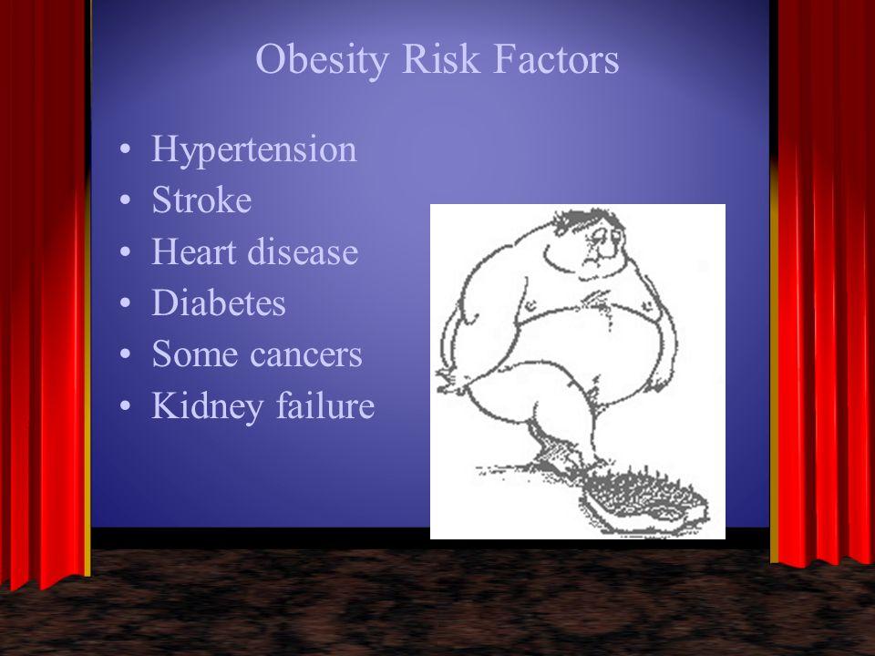 Obesity Risk Factors Hypertension Stroke Heart disease Diabetes Some cancers Kidney failure