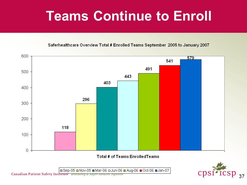 37 Teams Continue to Enroll