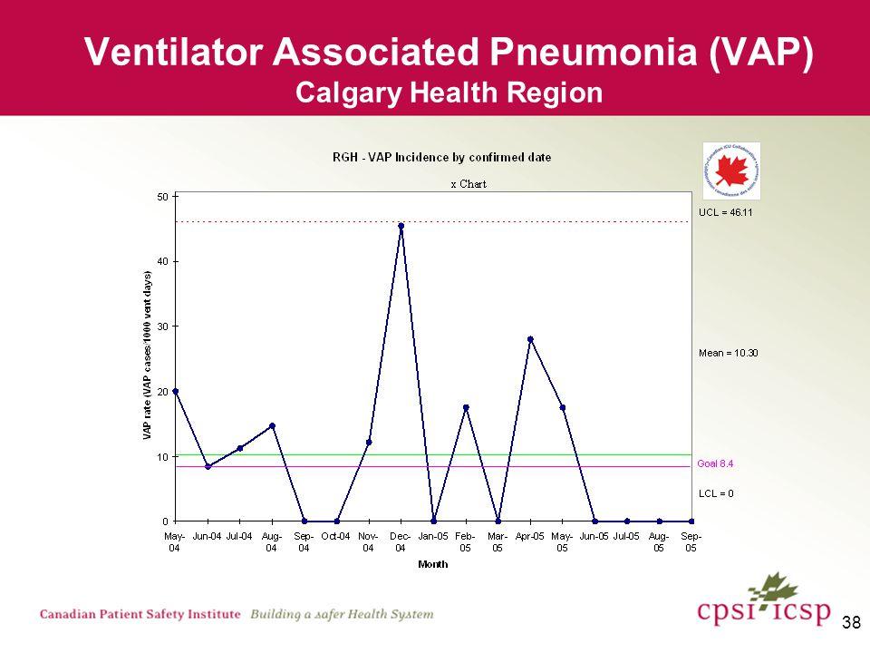 38 Ventilator Associated Pneumonia (VAP) Calgary Health Region