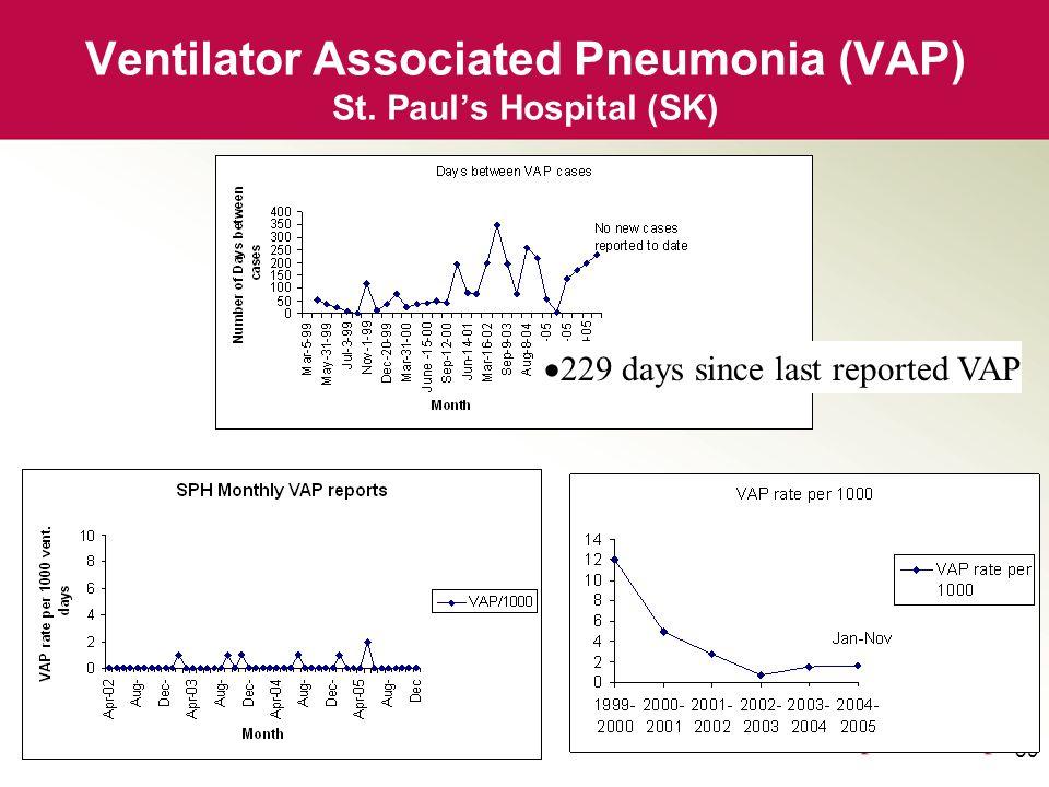 39 Ventilator Associated Pneumonia (VAP) St.