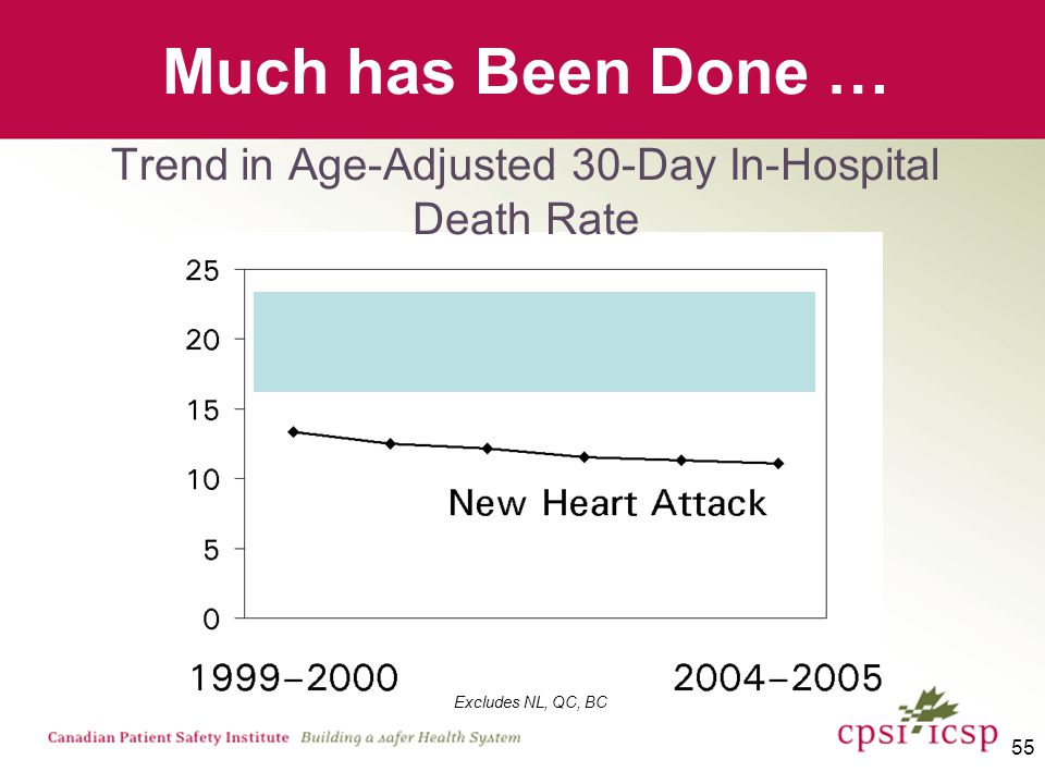 55 Much has Been Done … Trend in Age-Adjusted 30-Day In-Hospital Death Rate Excludes NL, QC, BC