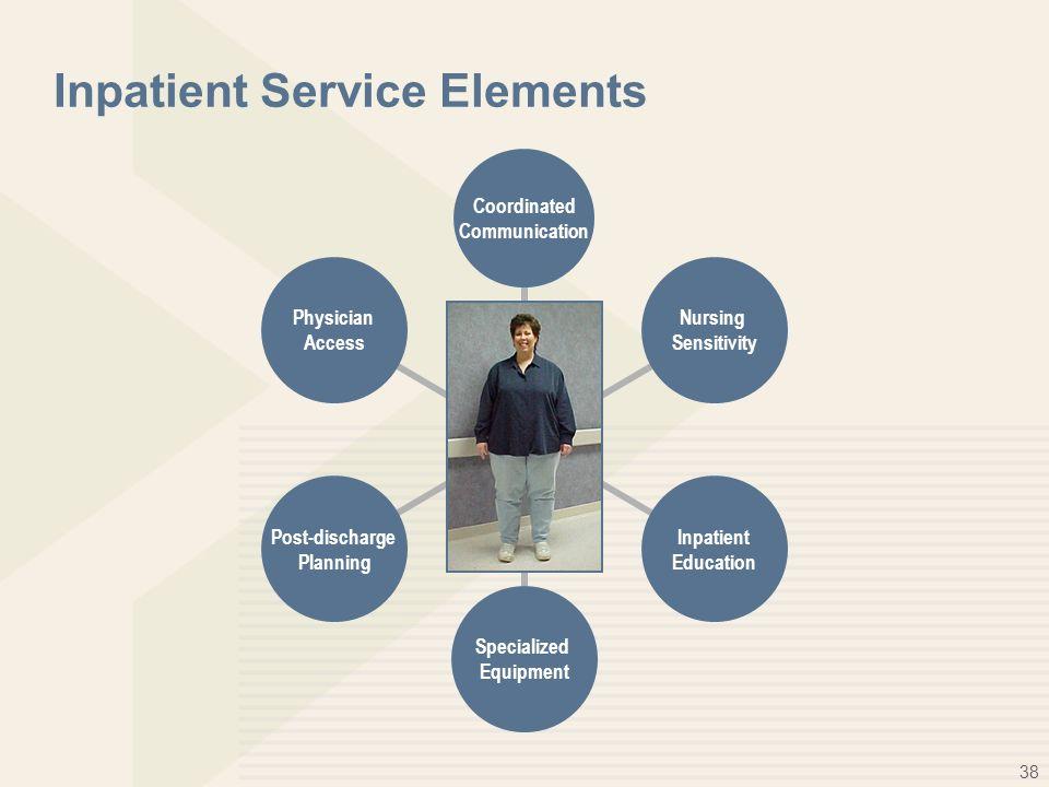 38 Inpatient Service Elements Coordinated Communication Nursing Sensitivity Inpatient Education Specialized Equipment Post-discharge Planning Physicia