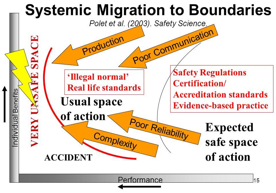 15 Systemic Migration to Boundaries Polet et al. (2003).