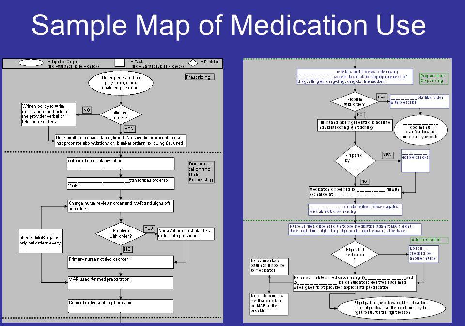 19 Sample Map of Medication Use