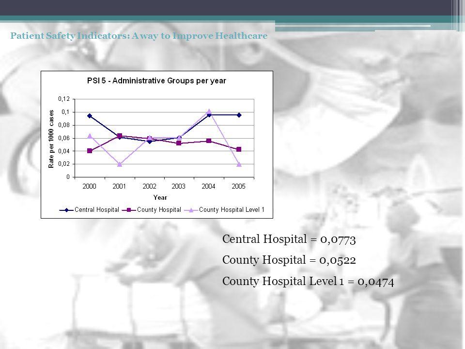 Central Hospital = 0,0773 County Hospital = 0,0522 County Hospital Level 1 = 0,0474