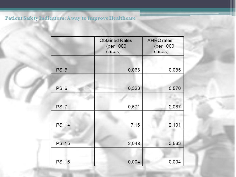 Obtained Rates (per 1000 cases) AHRQ rates (per 1000 cases) PSI 50,0630,085 PSI 60,3230,570 PSI 70,6712,087 PSI 147,162,101 PSI 152,0483,563 PSI 160,0