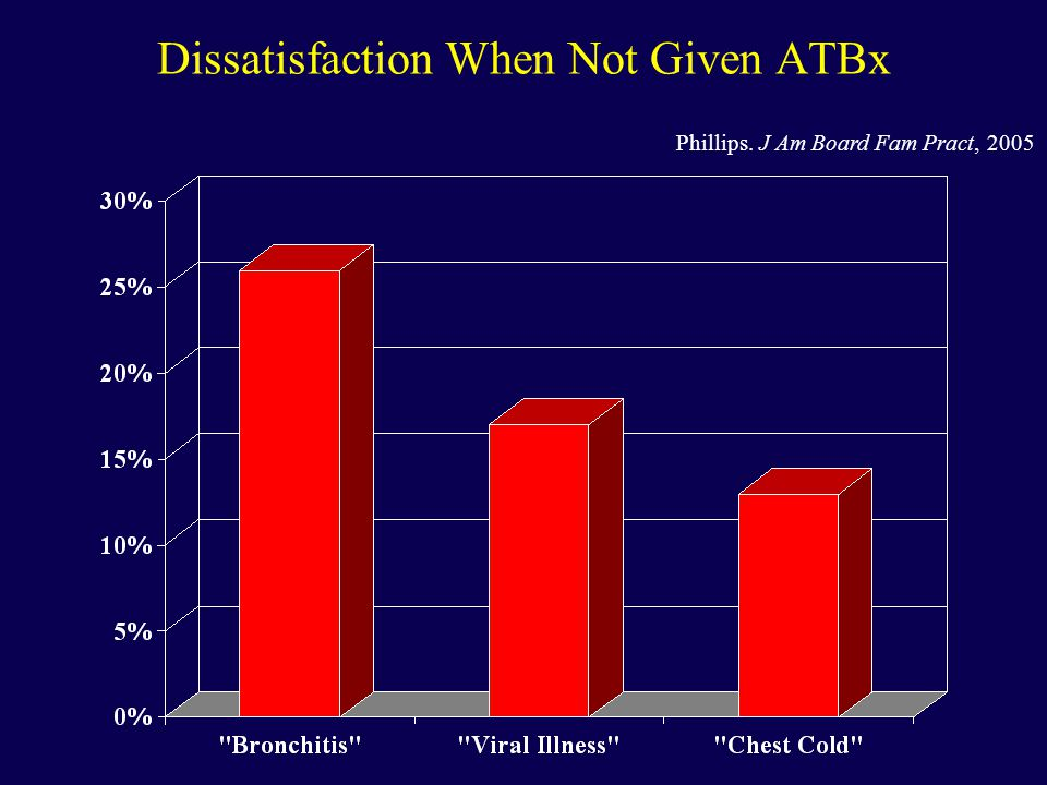 Dissatisfaction When Not Given ATBx Phillips. J Am Board Fam Pract, 2005