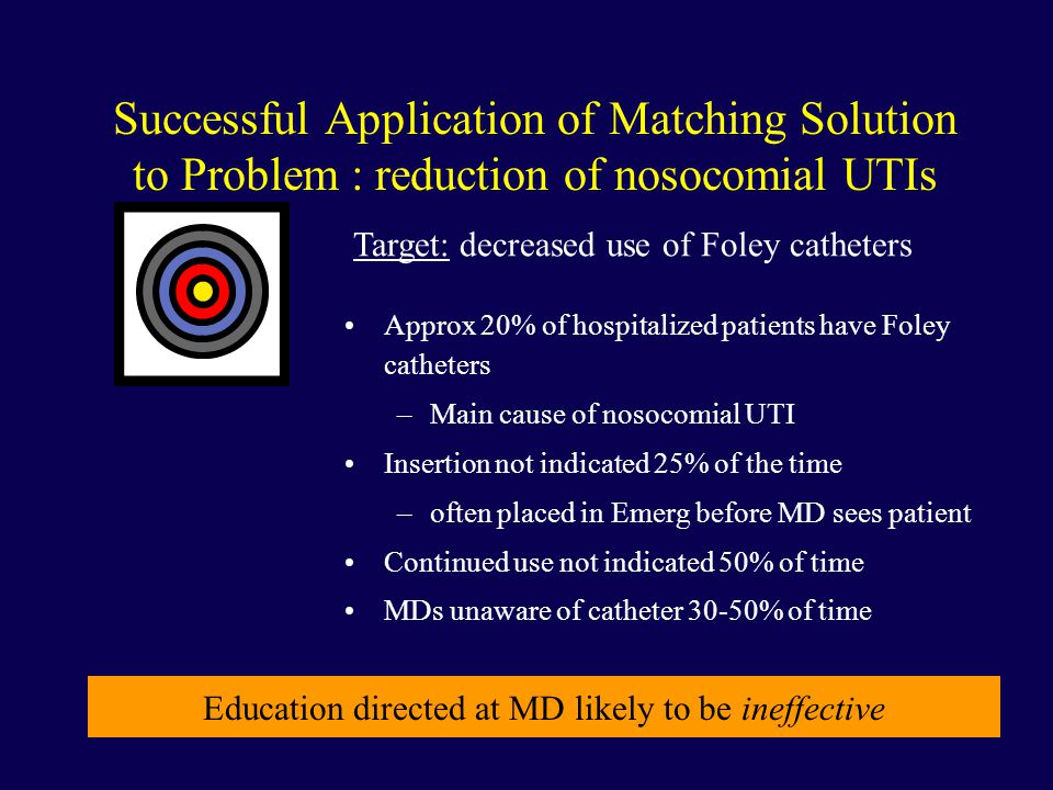 Successful Application of Matching Solution to Problem : reduction of nosocomial UTIs Target: decreased use of Foley catheters Approx 20% of hospitalized patients have Foley catheters –Main cause of nosocomial UTI Insertion not indicated 25% of the time –often placed in Emerg before MD sees patient Continued use not indicated 50% of time MDs unaware of catheter 30-50% of time Education directed at MD likely to be ineffective
